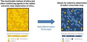 Sumitomo establishes breakthrough technique in tyre-rubber analysis