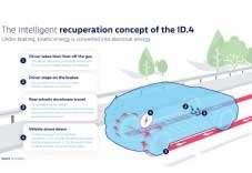 Volkswagen tackles intelligent regenerative braking in new electric SUV